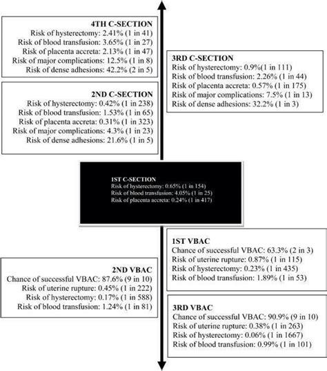 risks of vbac after c section 7 best images about vbac on pinterest facts infants and