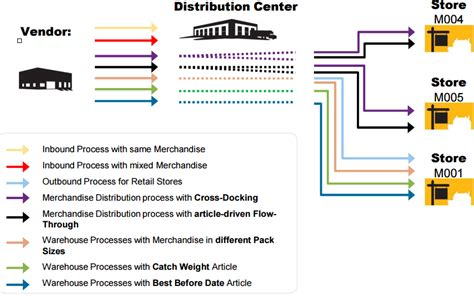graphical warehouse layout in ewm sap ewm retail solutions