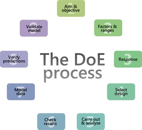 design of experiment doe definition the experimental design process design of experiments