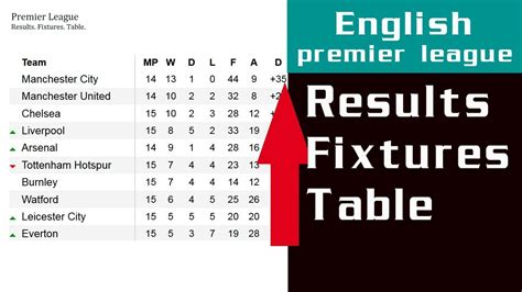 epl leaderboard epl results fixtures table barclays premier league