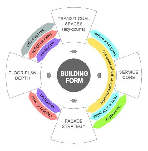 environmental design strategies aa school of architecture 2013 sustainable environmental