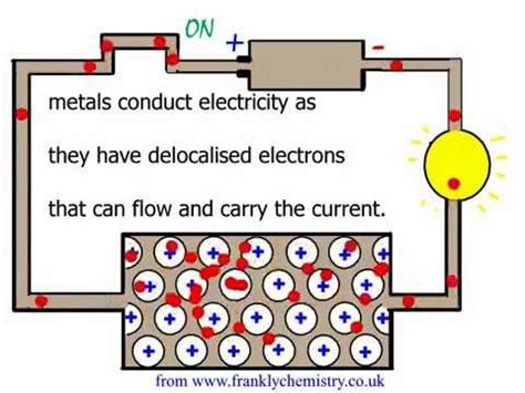 electrical conductors non metal an explanation of why metals conduct electricity