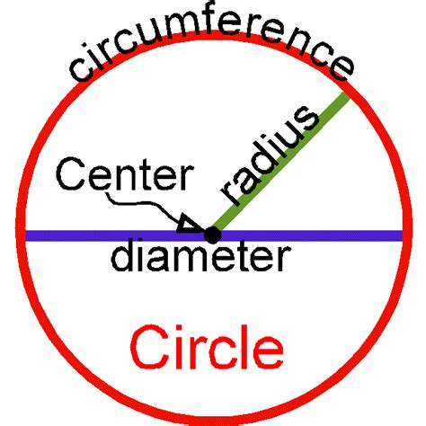 diagram of a circle labeled grade c manual and outline