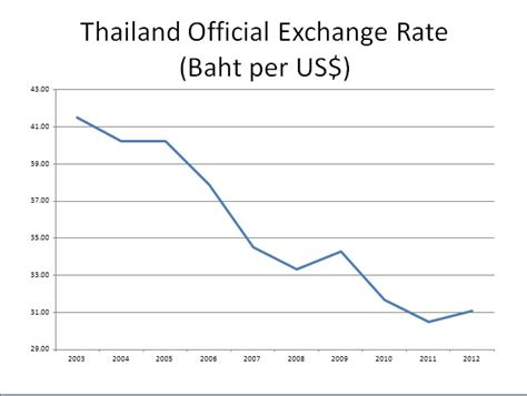 currency converter historical rates rate thb baticfucomti ga