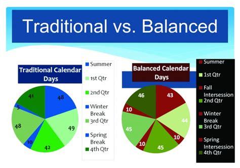 Balanced Calendar Fusd Seeks Feedback On New Balanced Calendar Education