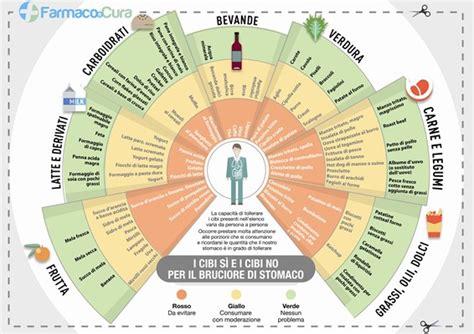 alimenti da evitare per il reflusso reflusso gastroesofageo dieta e alimenti per alleviare i