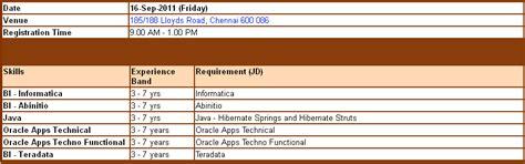 tutorialspoint informatica informatica teradata sle resume