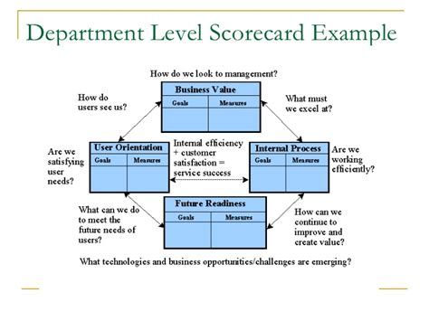 department scorecard template department scorecard template 28 images balanced