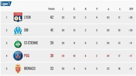 Calendrier Ligue 1 Lens Marseille Ligue 1 Retour Sur La 20 232 Me Journ 233 E De L1 Culturepsg