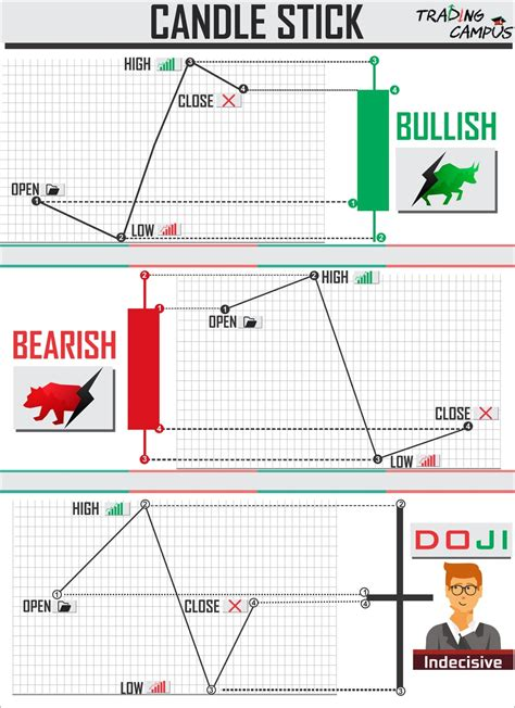 candlestick pattern game candlestick chart patterns