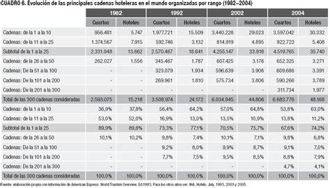 cuales son las principales cadenas hoteleras en colombia las cadenas hoteleras en el mundo y evoluci 243 n de su