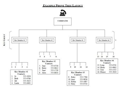 bcp call tree template how to build a phone tree aauw