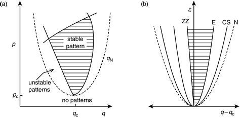 pattern formation and dynamics in nonequilibrium systems chapter 4 cross and greenside book