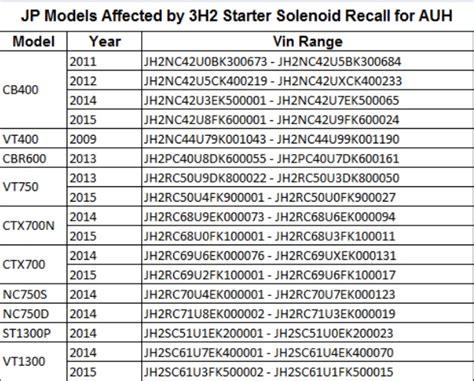 Suzuki Motorcycle Vin Number Check Honda Recalls 23 Motorcycle Models Motorbike Writer