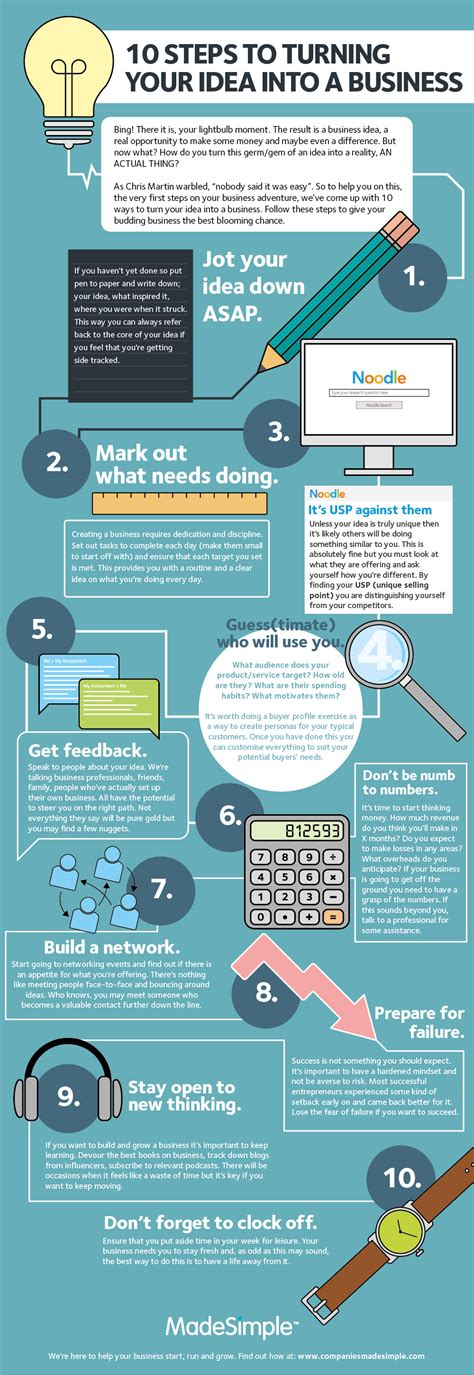 the alfano group 20 ideas to turn your spare room into infographic 10 steps to turning your idea into a business