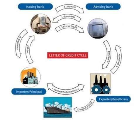 Letter Of Credit Cycle thinking aloud businesslaw international trade letters