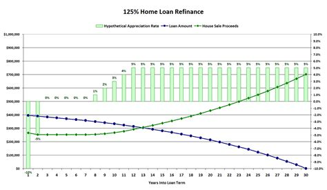 125 refinance pricing you in for a decade or more