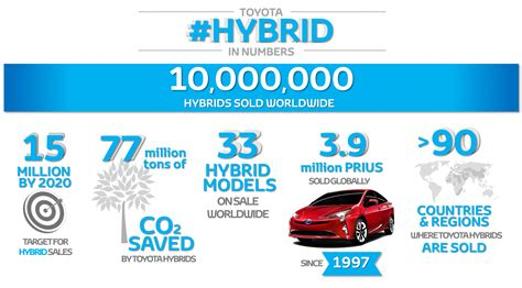 sales of toyota worldwide sales of toyota hybrids surpass 10 million units