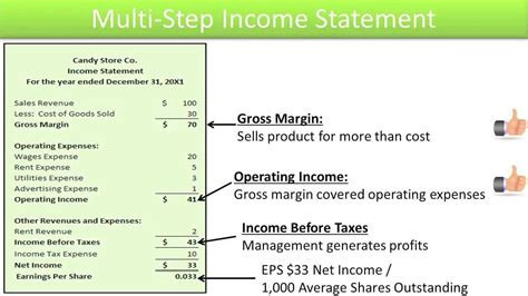 multi step income statement template preparing a profit and loss statement recent graduate