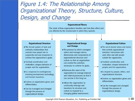 design thinking organizational change ch01 organisation theory design and change gareth jones