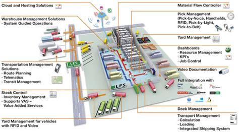 layout gudang yang baik perencanaan kebutuhan warehouse excelogic consulting and