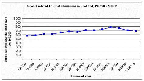 Background Check Timeframe Related Hospital Admissions Quadrupled In Scotland Fact