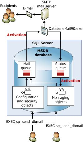 architecture mail what is database mail and how to configure it hadjloo s daily notes