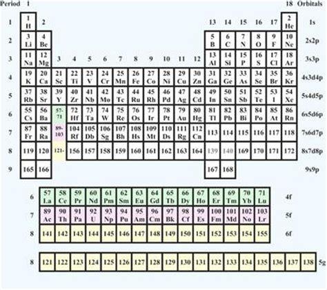 tavola periodica con numeri di ossidazione da stare la tavola periodica degli elementi futuro paperblog
