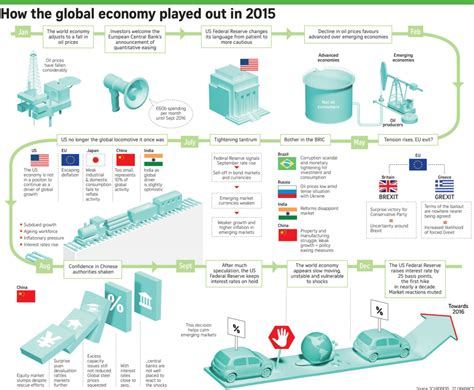 Hub Omni 100127150mm By Mri timeline how the global economy played out in 2015