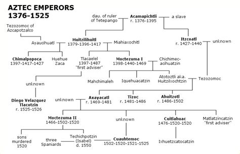 ottoman emperors family tree aztec emperors family tree wikis the full wiki