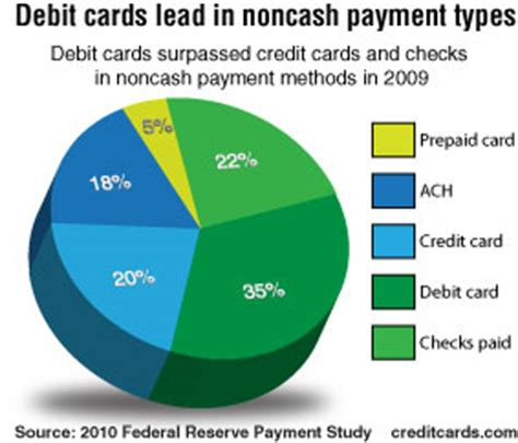 Mastercard Debit Gift Card Balance Check Online - credit debit and cheque cards read pdf releases best sellers