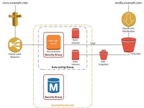 aws architecture diagrams