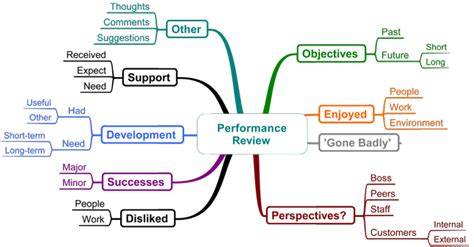 map performance business mind map 174 exles mind mapping