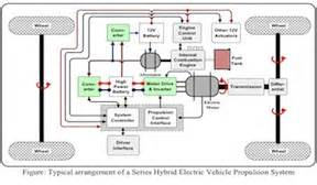 Electric Vehicle Architecture Drivetrain Architecture Edec