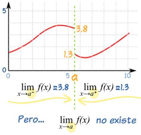 imagenes limites matematicos calculo diferencial bloque ii