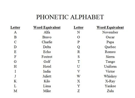 printable radio alphabet alphabet chart with pictures printable search results