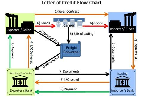 Bank Involved In Letter Of Credit Letter Of Credit L C