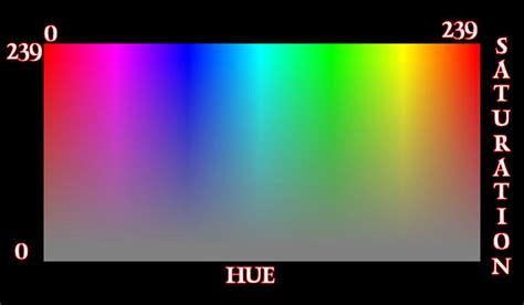 saturated color definition saturation d 233 finition c est quoi