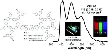 efficient non doped organic light emitting diodes with cui complex emitter carbazole dendrimers containing oligoarylfluorene cores as solution processed transporting