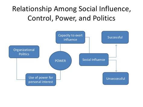 Power Organization 3 influence power and politics in organizations 1