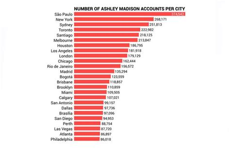 ashley madison hack update who are the celebrity and ashley madison update infidelity website has just 31