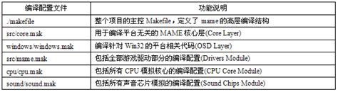 pattern rule makefile mame架构 编译及配置浅析 街机中国 留住美好的童年记忆
