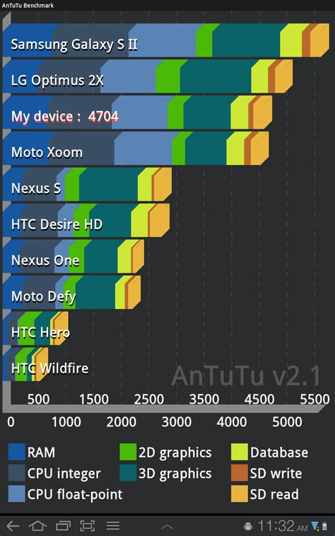 android benchmark 5 apps for benchmarking your android device cnet