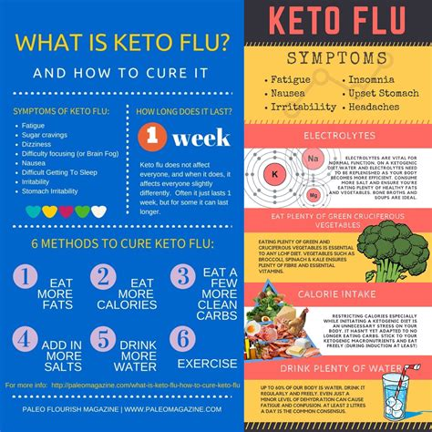 Is A Sugar Detox Similar To Keto by What Is Keto Flu Drjockers