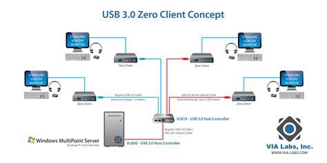Usb Zero Client Usb Hub via labs usb 3 0 zero client via gallery