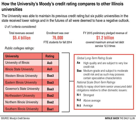Moody S Formal Credit Ui Maintains Moody S Credit Rating Despite Budget The Daily Illini
