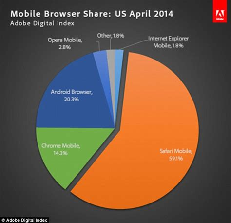 safari web browser mobile chrome overtakes microsoft s explorer as
