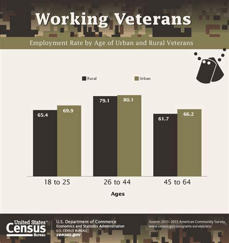 us census bureau nearly one quarter of veterans live in rural areas census