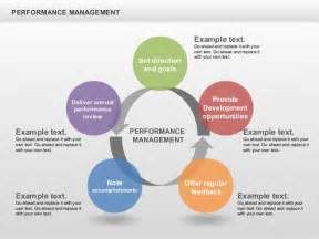 performance management cycle diagrams
