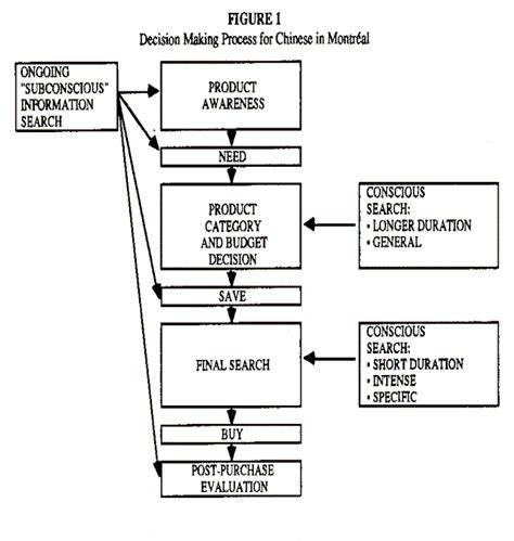 Decision Process Paper - college essays college application essays decision